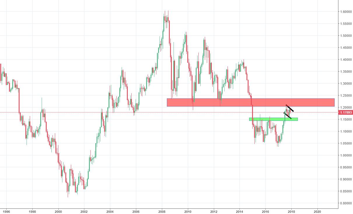 Bullish flag EURUSD predicting economic contraction US
