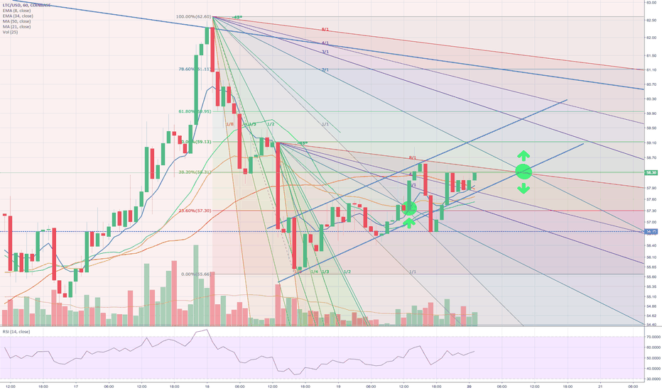LTCUSD: LTC pump at 58.50?