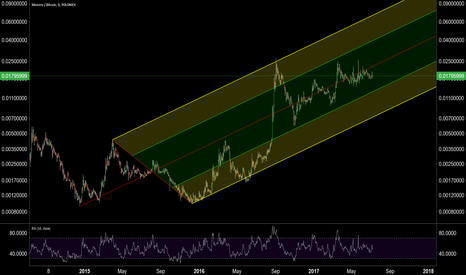 XMRBTC: Large Capture Pitchfork