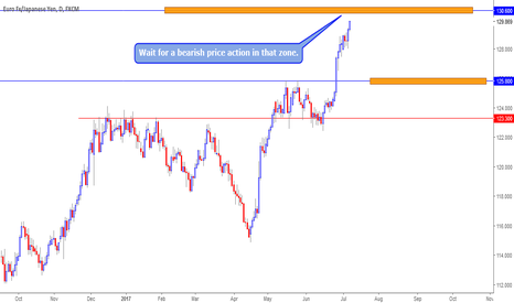 EURJPY: EURJPY ahed of important resistance
