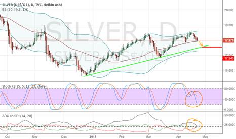 SILVER: Silver still Bearish