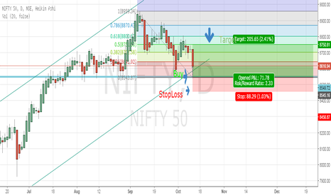NIFTY: Go long in Nifty