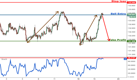 EURJPY: EURJPY shot up and reached our profit target perfectly, sell
