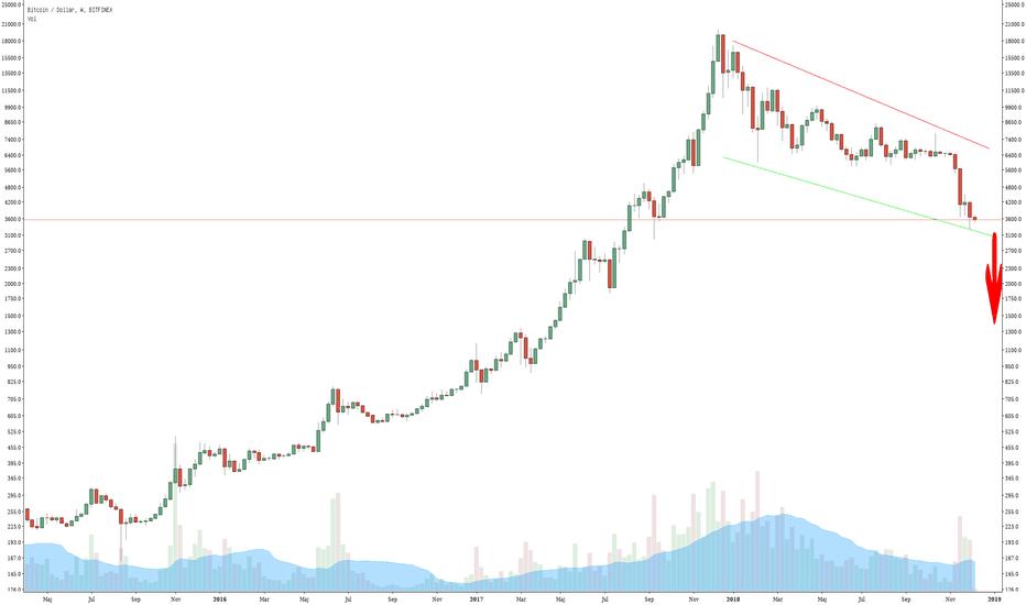 BTCUSD: Bitcoin will do down more, below 1400$