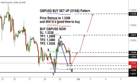 GBPUSD: GBPUSD BUY SET UP (XYAB) Pattern