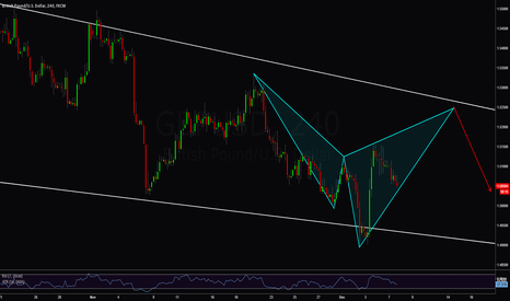 GBPUSD: potential cypher completion at daily trendline