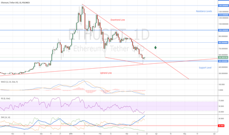 ETHUSDT: Ethereum Becomes Bullish