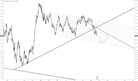 USDJPY: UJ daily bearish move until channel support