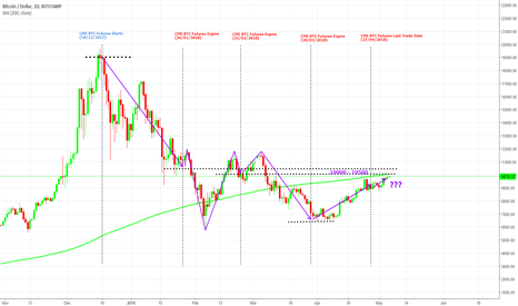 BTCUSD: CME BTC Futures affect on Bitcoin Price