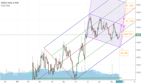 XAUUSD: Buy when breakout resistance