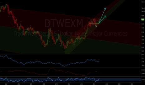 DTWEXM: Trade weighted dollar index: Update