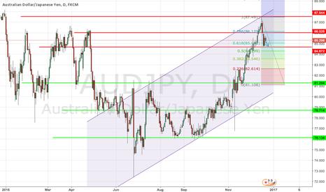 AUDJPY: AUD/JPY reached buy target 87.70