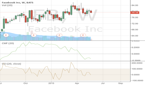 FB: Weekly Doji for Facebook should affect next two weeks trading