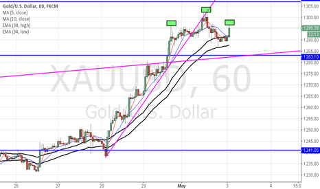 XAUUSD: Gold:pay attention to the Libra Pattern