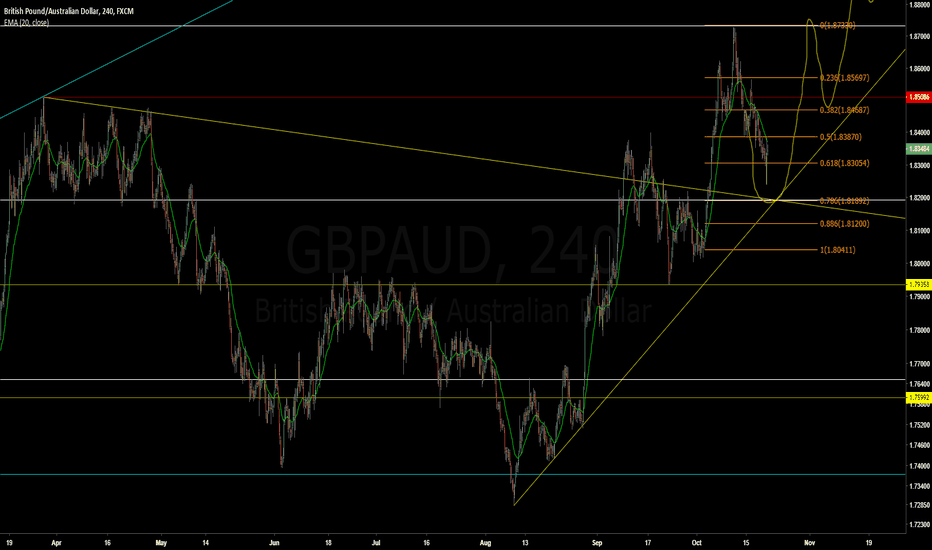 GBPAUD: GBPAUD - Retest of breakout to go higher