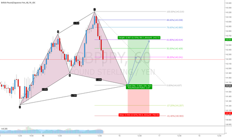 GBPJPY: GBPJPY cypher long
