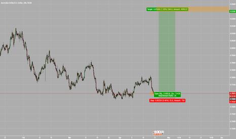 AUDUSD: AUD/USD still looking for longs