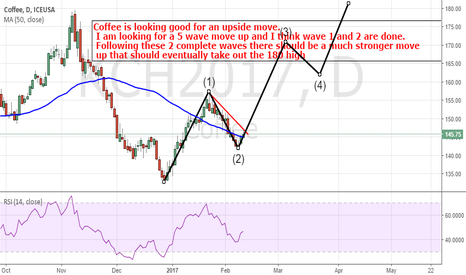 KCH2017: Coffee: I am looking for some serious upside