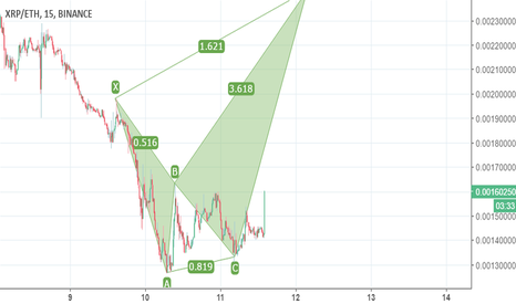 XRPETH: XTP coming again