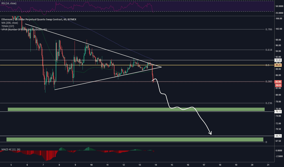 ETHUSD: ETH/USD Breakdown