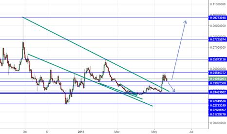 ZECBTC: ZECBTC long above 0.03822308 tp at the Blue line on the chart
