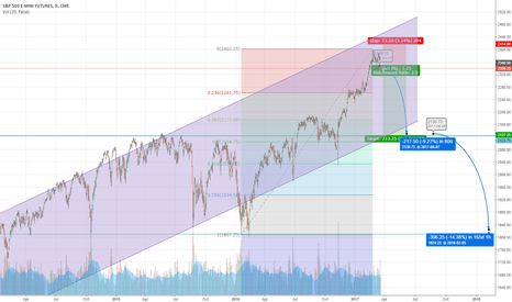 ES1!: SP500 Index