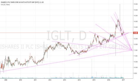 IGLT: Short UK Gilts on break of multidiagonal support line