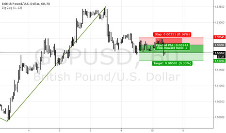 GBPUSD: GBPUSD, potential supply level