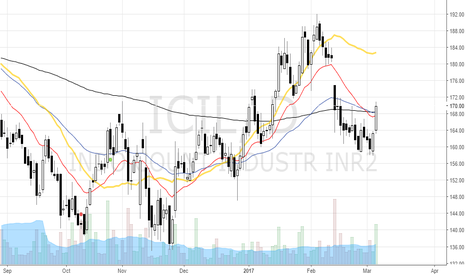 ICIL: ICIL showing strength