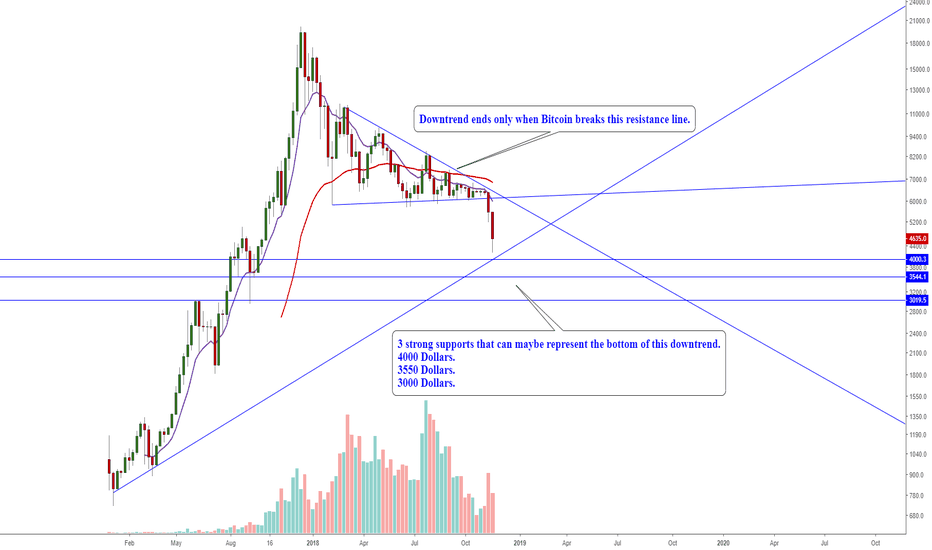 XBTUSD: Bitcoin simple and clear! (Chart says it all)