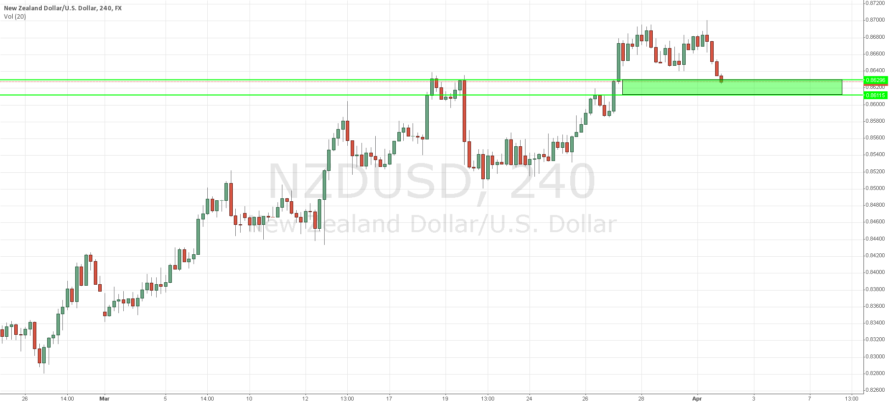 Possible Long on NZD/USD between 0.861X and 0.862X region