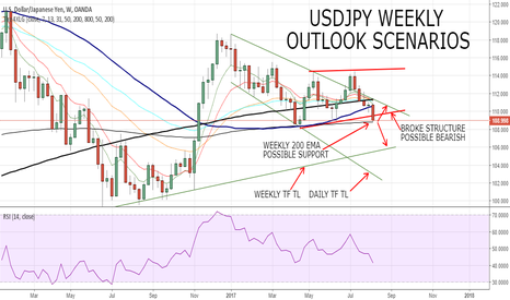 USDJPY: USDJPY POSSIBLE SENARIOS