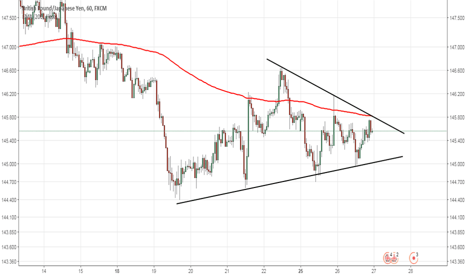 GBPJPY: triangle forming