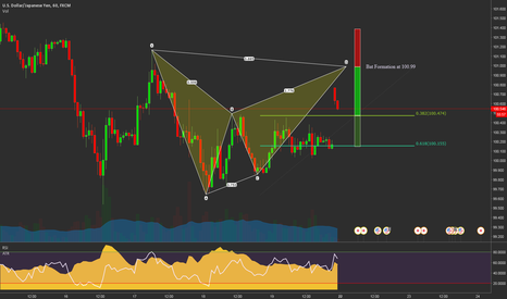 USDJPY: Bear BAT Formation on USDJPY @ 100.99