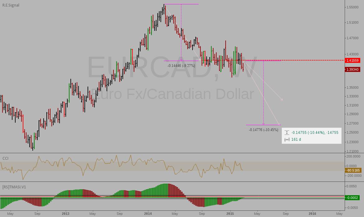 EURCAD: Potential weekly trade
