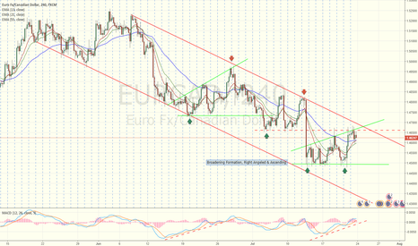 EURCAD: Trade setup (PA: Broadening Formation)