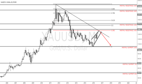 XAUUSD: BULLISH GOLD COMING TO AN END?