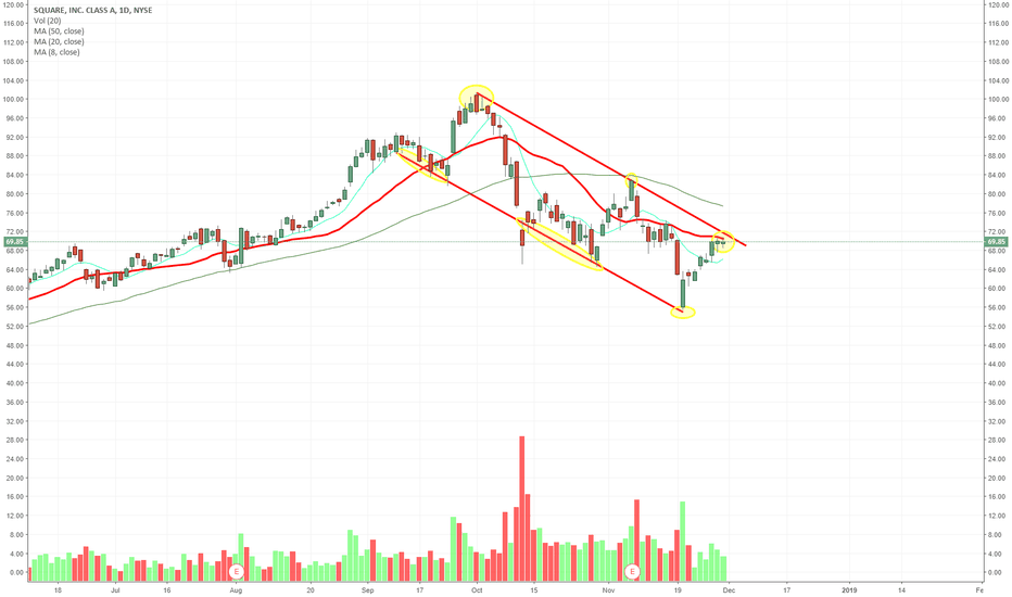 SQ: $SQ seeing the top of its channel