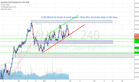 AUDJPY: AJ 240 - SHORT Sell the break.