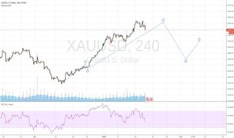 XAUUSD: Мои мысли по ближайшим перспективам золота
