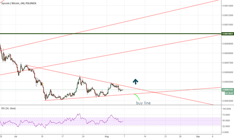 SYSBTC: SYS , buy position and level resistance