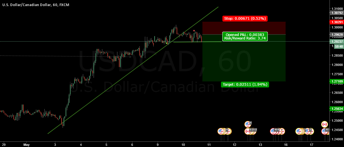 SELL SETUP USDCAD