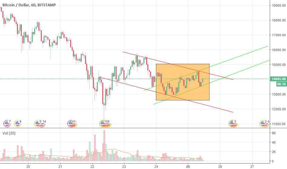 BTC Throwing Mixed Signals (Strongly Bullish Short Term)