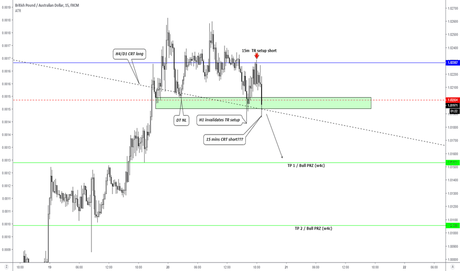 GBPAUD: Intraday - Bracketing both Long and Short with our ifs...