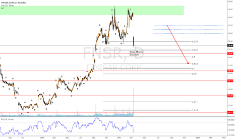 FNSR: Targets for potential shorts. $FNSR