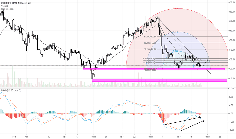 M_M Stock Price and Chart — NSE:M_M — TradingView