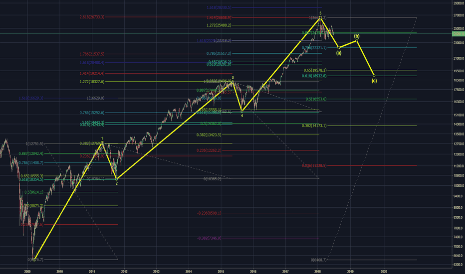 DJI: It could not be more clear using Elliot Waves and Fibonacci