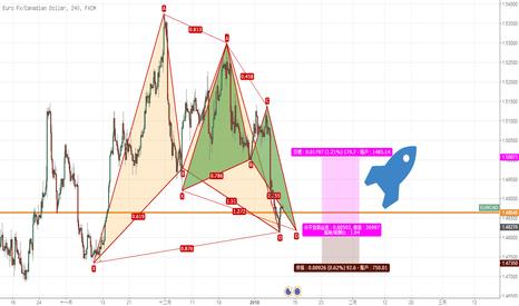 EURCAD: 看涨蝴蝶叠加看涨蝙蝠:加元有变弱迹象,做多EUR/CAD