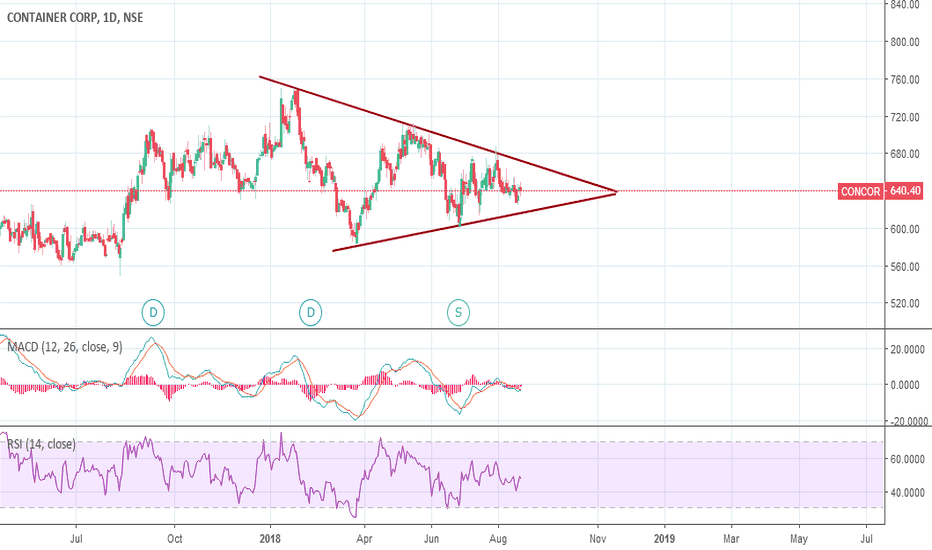CONCOR: Concor - in Triangle - waiting for breakout