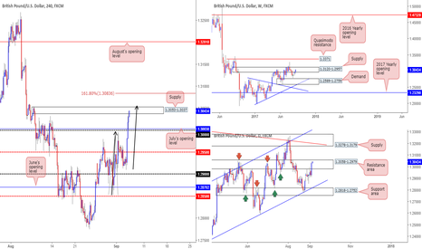 GBPUSD: Potential shorting opp at completion of AB=CD formation (1.3057)